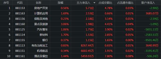 创业板半日成交超沪市:地产股获资金关注 猪肉板块遭重挫
