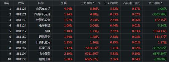 深成指跌近2%:抱团板块全线大跌 券商板块遭抛61亿
