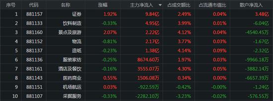 外资本周流出247亿:券商股发力护盘 茅台获主力买入