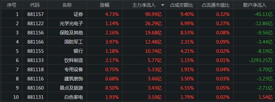 沪指创5年新高:大金融板块强势爆发 主力扫货券商股