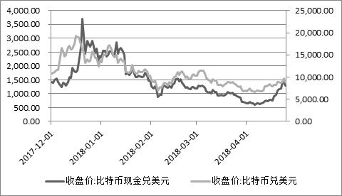 图 2:比特币现金与比特币价格走势(美元计价)