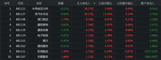 指数全天震荡下行:资金高低位切换 券商板块遭抛77亿