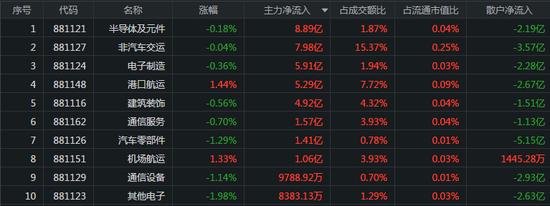 指数早盘震荡走弱:中字头股票大涨 券商股遭抛回调