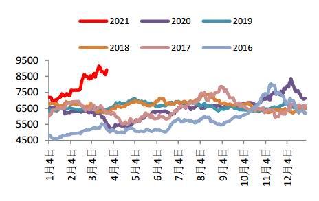 中信建投:PVC:需求开启 供应下行 4月预计偏多为主