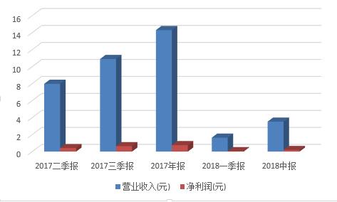共享单车凉了:上海凤凰中报净利降55% 股价一地鸡毛