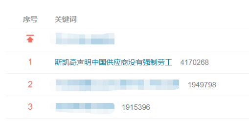 #斯凯奇声明中国供应商没有强制劳工#上热搜 网友:一股清流