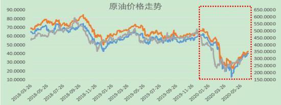 西部期货:原油:跌宕反复后 柳暗花明时|西部期货