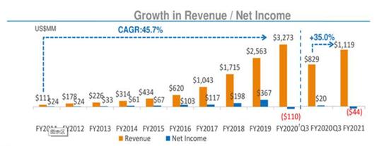 好未来大象起舞:收入规模和学生人数齐增 Q3亏损0.44亿美元