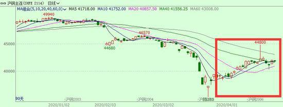 国森期货:铜价重心已大幅下滑