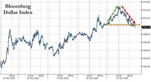 美元初测94关口铩羽而归!意大利市场惨遭股债双杀