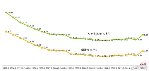 前20年人口增长可能对后20年经济增长的压力