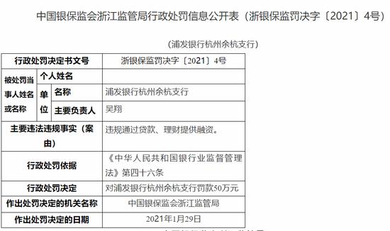 浦发银行杭州余杭支行被罚50万:违规通过贷款、理财提供融资