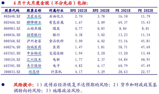 银河证券:5月金股组合盈利7.41% 6月荐股名单出炉