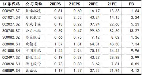中原证券:5月金股组合盈利1.65% 6月荐股名单出炉