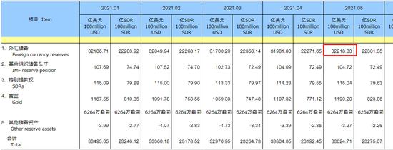 中国5月外汇储备32218亿美元 前值31981.8亿美元