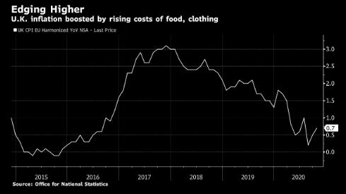 英国10月份通货膨胀率远低于英国央行目标