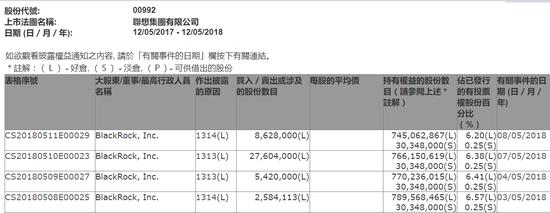 沽空率超10%,金额高达45亿港元