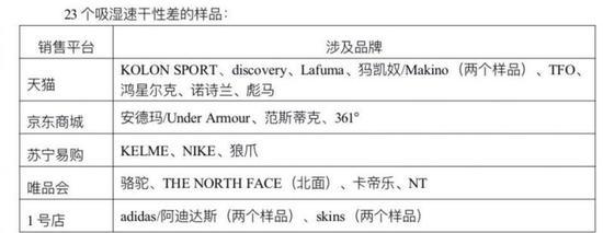 北京市消协:耐克彪马等23个品牌速干衣涉嫌虚假宣传