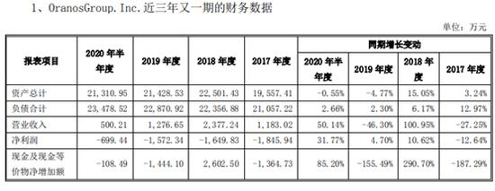 青青稞酒海外资产疑云:三年亏5767万资不抵债 公司仍在投入资金