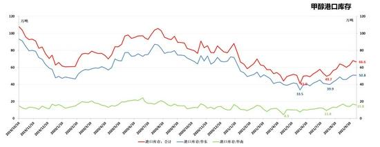 弘业期货:甲醇:库存明显累积 期价或历史高点受压