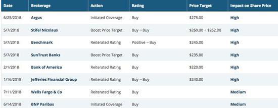 (华尔街银行们对阿里股票给出的评级:买入,目标股价:220美元-275美元不等)