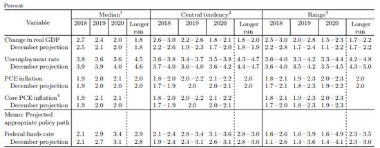 美东方时间3月21日,美联储颁布匹经济增长预估(到来源:Fed)