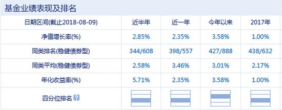 融通通福债券(LOF)业绩表现 数据来源:新浪基金