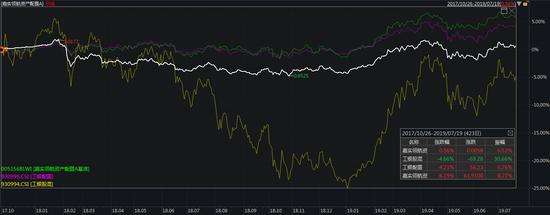 图:白色嘉实领航FOF;绿色嘉实领航FOF基准;黄色工银股混;紫色工银装备;