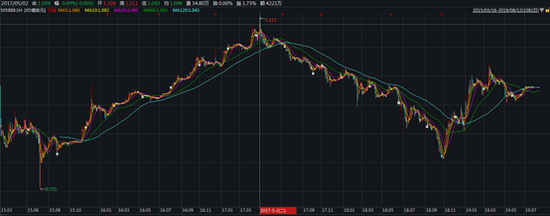 <b>嘉实元和提前清盘:没等到股权上市 还跑输业绩基准6%</b>
