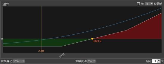 软件赌钱破解 407只股短线走稳 站上五日均线