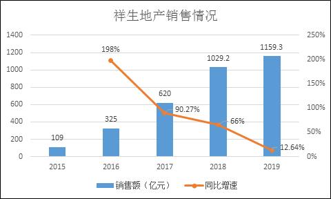 祥生地产冲刺港股IPO