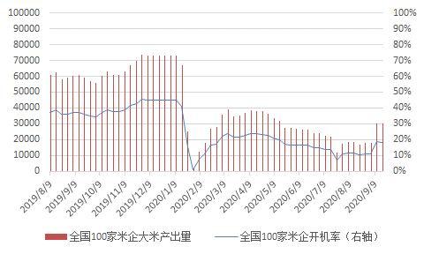 海通期货:9月粳米策略