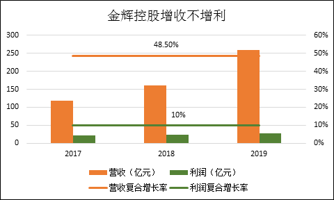 金辉控股净负债率达180% 踩三条红线仍难阻盈利能力下滑颓势