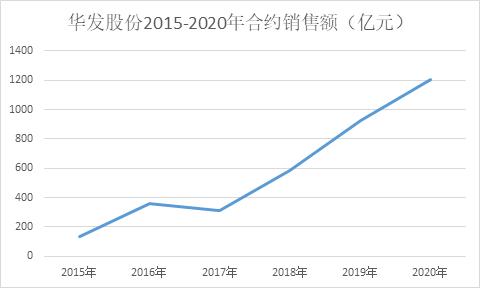 千亿上新|华发股份华东区域土储紧张 融资成本下降却踩两条红线