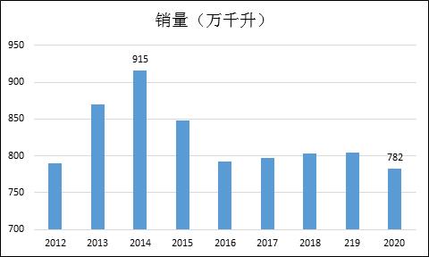 青岛啤酒全线产品销量下降 提价力度有限高端进程仍慢
