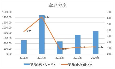 【房企年报】融信中国2020营收净利双降 地价上涨快盈利能力下滑