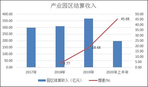 华夏幸福上半年产业新城收入增速翻倍 平台化价值凸显