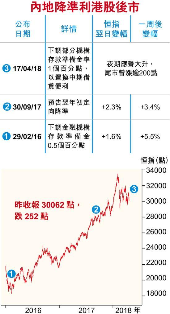 内地降准利于港股后市 中兴被封杀对科技股潜在影响
