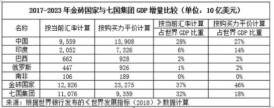 金砖国家与七国集团经济增速与减贫成就比较