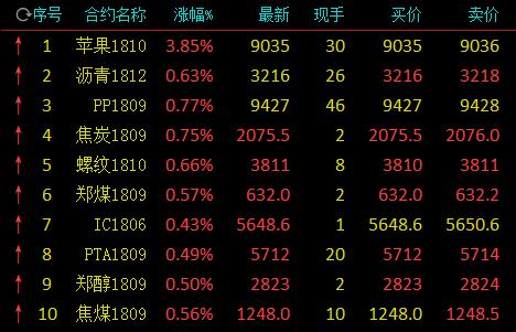 快讯:苹果期货开盘再度大涨 涨近4%