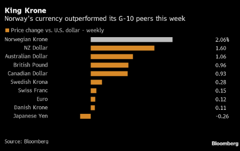 高盛将挪威克朗视为把握美元疲软趋势的最佳选择