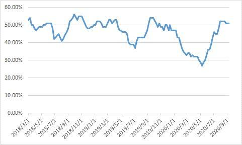 海通期货:10月LPG期权策略报告
