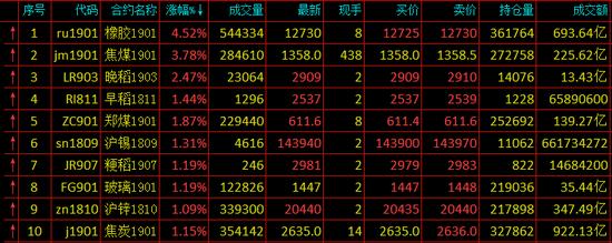 快讯:期货市场全面飘红 焦煤大涨近4%