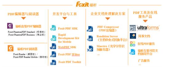福昕软件IPO:研发占比逊同行 小而美能否持续高增长?