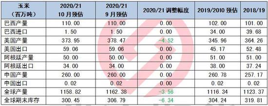瑞达期货:需求拉动&市场氛围 玉米长期上涨趋势不变