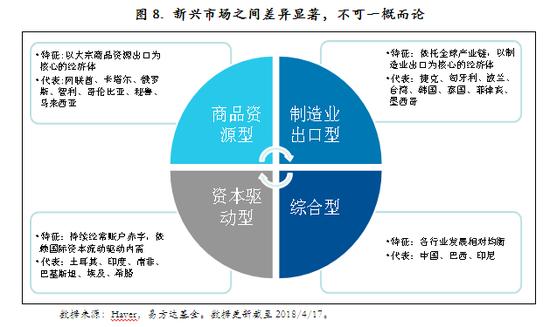 圖8. 新興市場之間差異顯著,不可一概而論