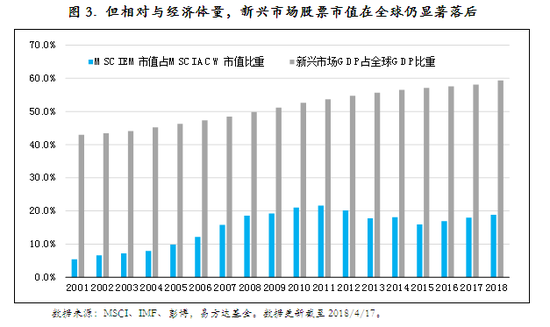圖3. 但相對與經濟體量,新興市場股票市值在全球仍顯著落后