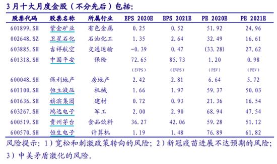 《【杏耀账号注册】中国银河:2月金股组合亏损6.79% 3月荐股名单出炉》