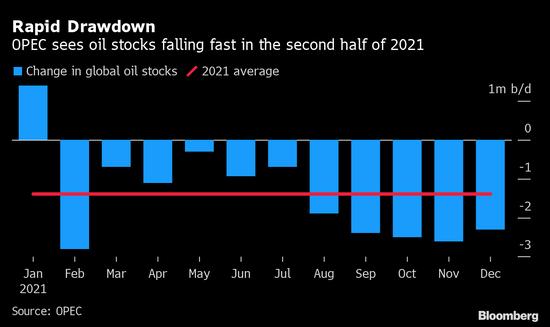 OPEC+预计石油市场供应收紧 全球石油库存大幅下滑