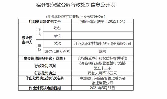 江苏沭阳农商行被罚35万:变相接受本行股权质押提供授信